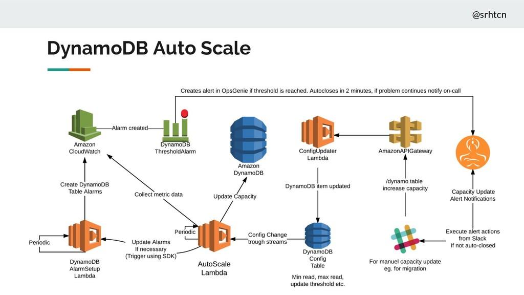 @srhtcn DynamoDB Auto Scale