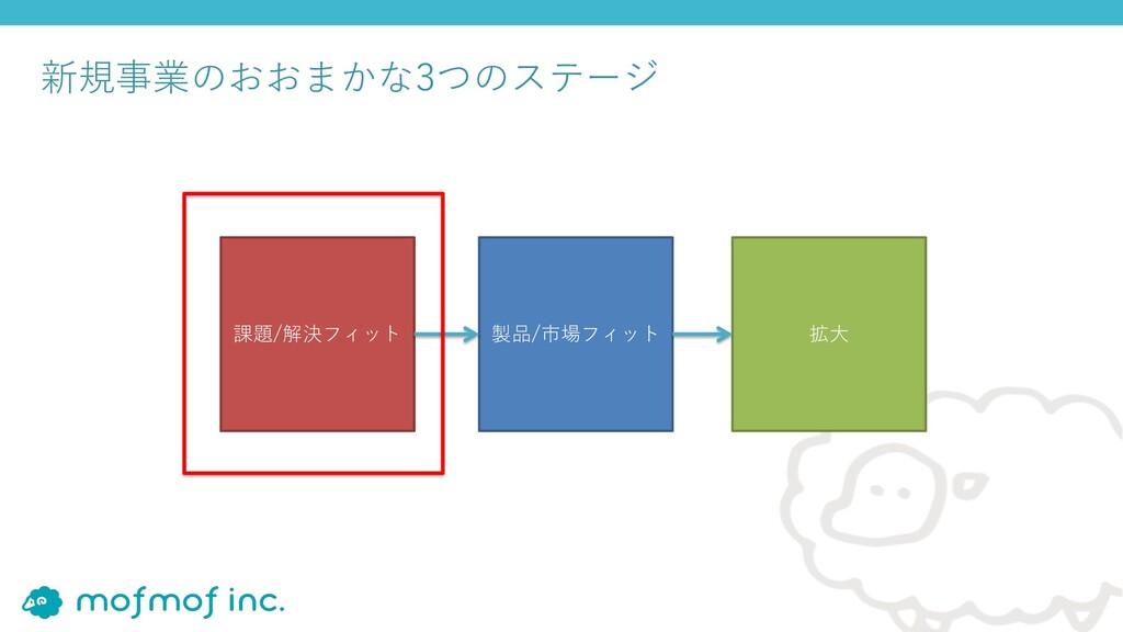 新規事業のおおまかな3つのステージ 課題/解決フィット 製品/市場フィット 拡⼤