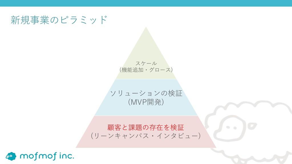 新規事業のピラミッド 顧客と課題の存在を検証 (リーンキャンバス・インタビュー) ソリューショ...