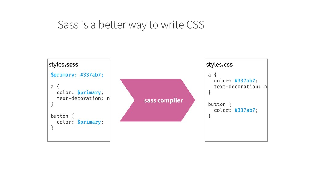 Sass is a better way to write CSS styles.scss s...