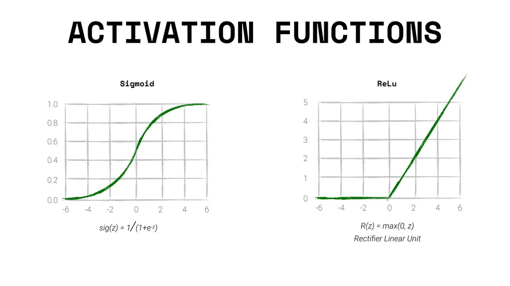 ACTIVATION FUNCTIONS 0 2 4 6 -4 -6 -2 0.0 0.2 0...