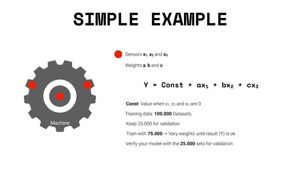 SIMPLE EXAMPLE Machine Sensors x1, x2 and x3 W...