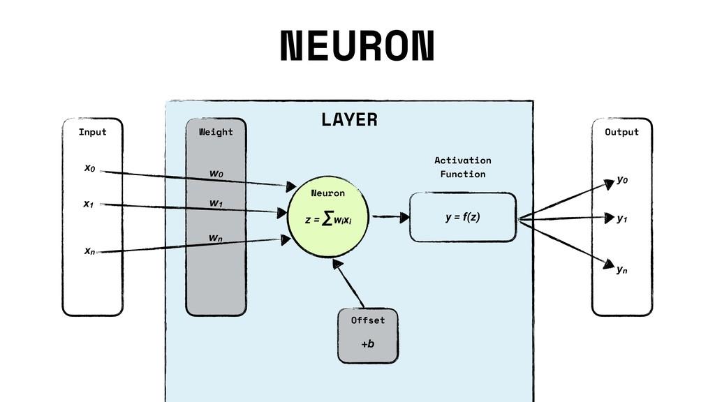 NEURON Neuron Activation Function Output Input ...