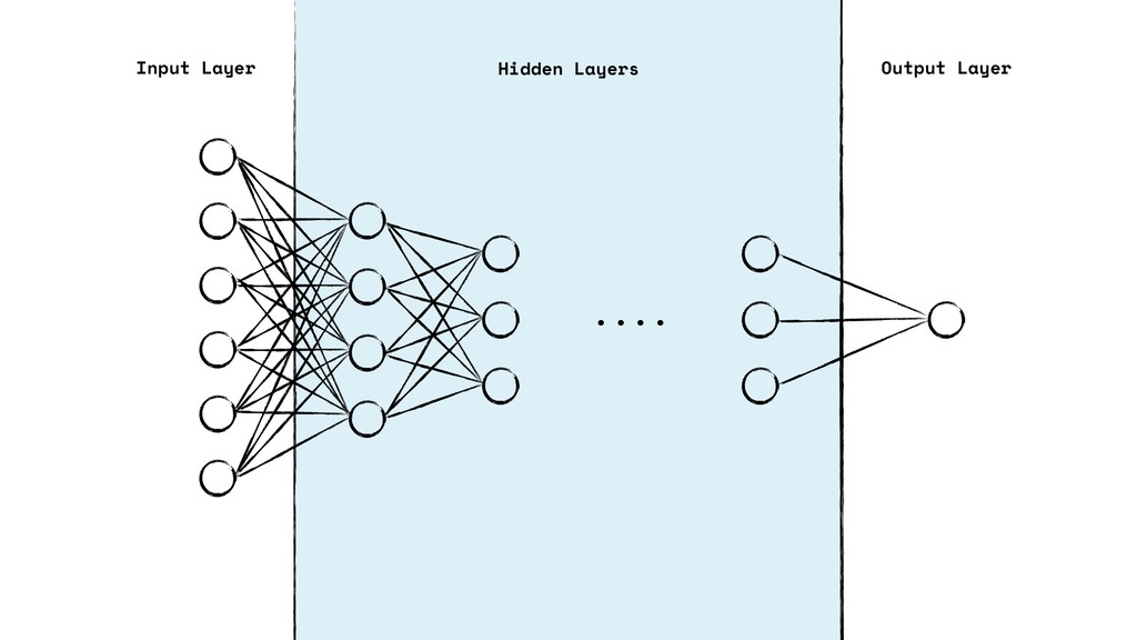 . . . . Input Layer Output Layer Hidden Layers