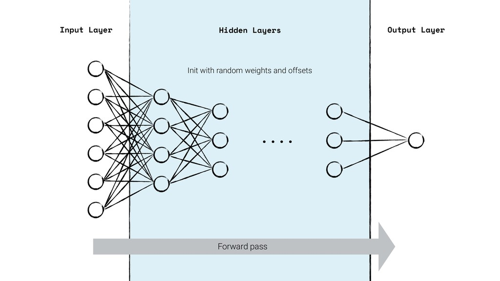 . . . . Input Layer Output Layer Hidden Layers ...