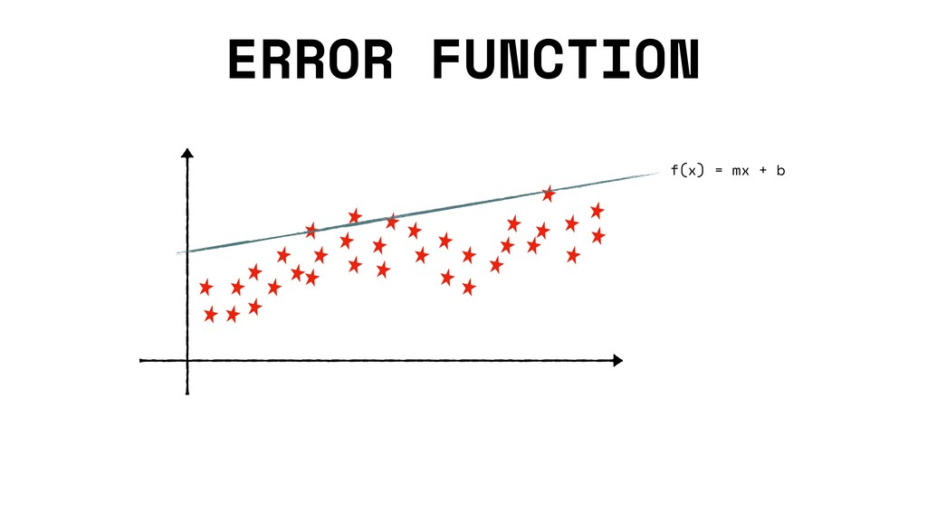 ERROR FUNCTION f(x) = mx + b