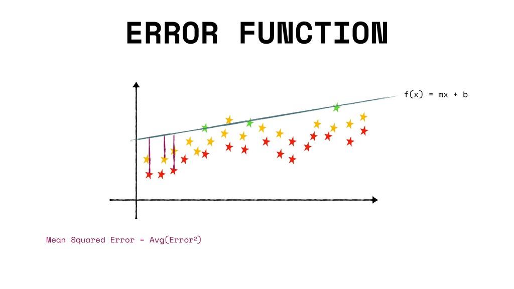 ERROR FUNCTION f(x) = mx + b Mean Squared Error...