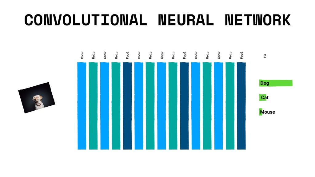 CONVOLUTIONAL NEURAL NETWORK Conv ReLu Pool Con...