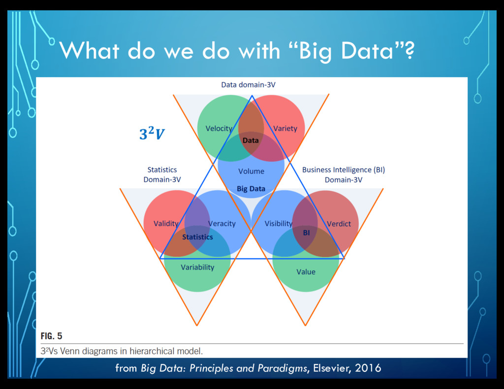 "What do we do with ""Big Data""? from Big Data: P..."