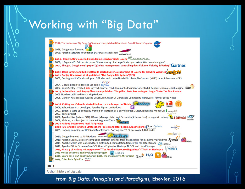 "Working with ""Big Data"" from Big Data: Principl..."