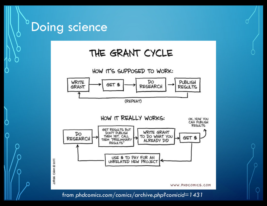 Doing science from phdcomics.com/comics/archive...