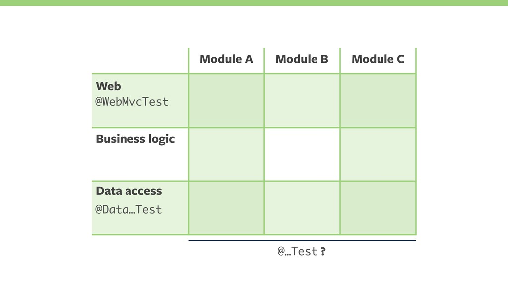 Web Business logic Data access @Data…Test Modul...