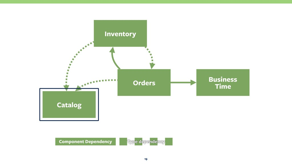19 Orders Business Time Catalog Inventory Comp...