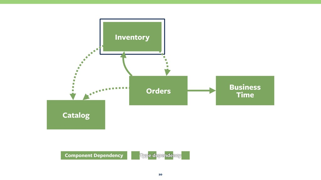 20 Orders Business Time Catalog Inventory Comp...