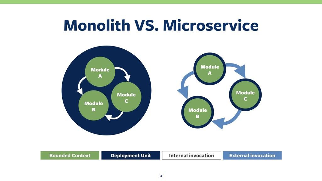Monolith VS. Microservice 3 Module A Module B...