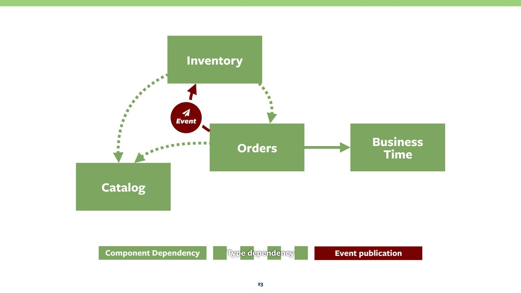 23 Orders Business