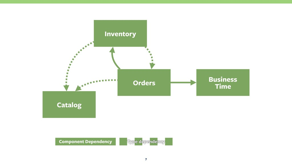 7 Orders Business Time Catalog Inventory Compo...