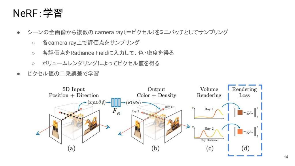 NeRF:学習 ● シーンの全画像から複数の camera ray(=ピクセル)をミニバッチと...