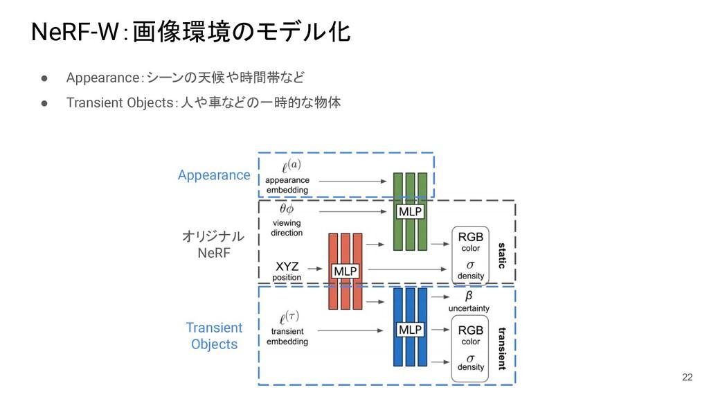 NeRF-W:画像環境のモデル化 ● Appearance:シーンの天候や時間帯など ● Tr...