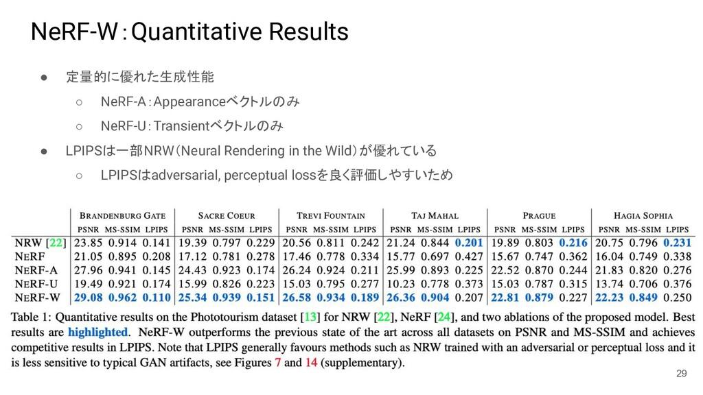 NeRF-W:Quantitative Results ● 定量的に優れた生成性能 ○ NeR...