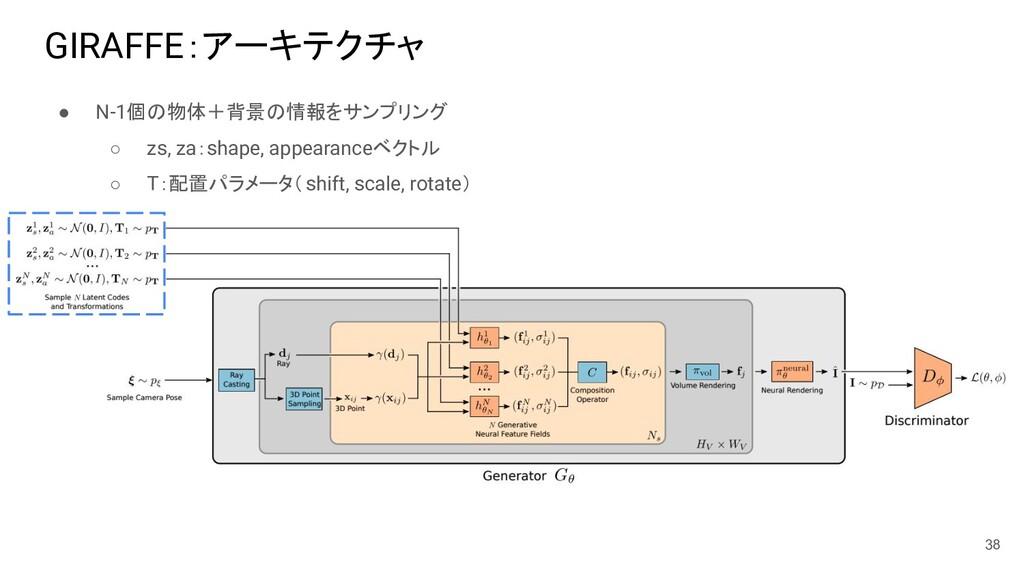 ● N-1個の物体+背景の情報をサンプリング ○ zs, za:shape, appearan...