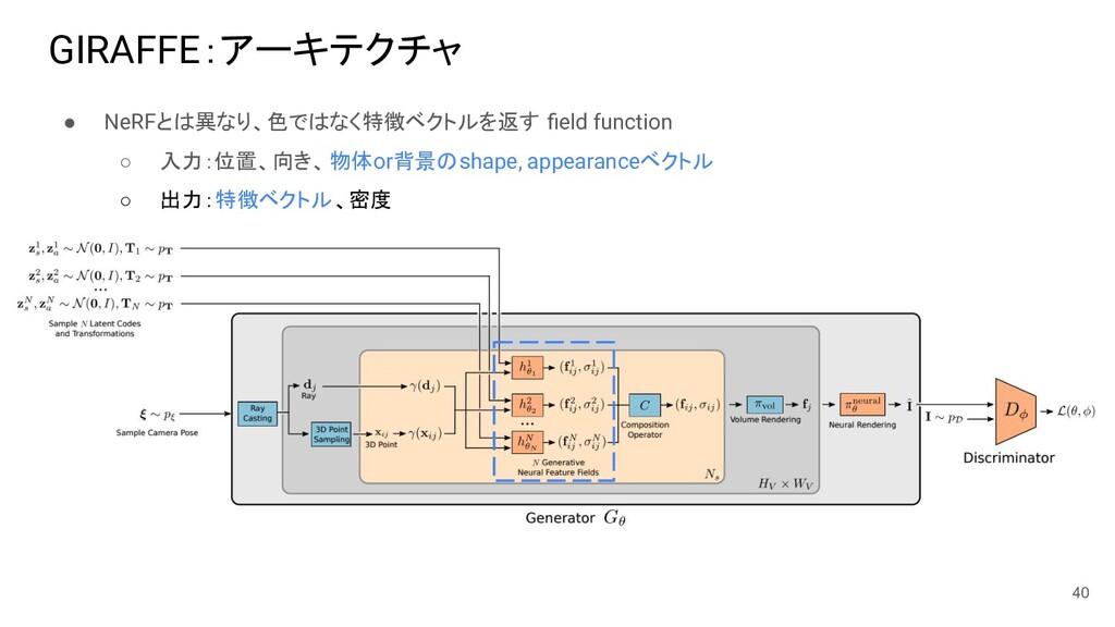 ● NeRFとは異なり、色ではなく特徴ベクトルを返す field function ○ 入力:位...