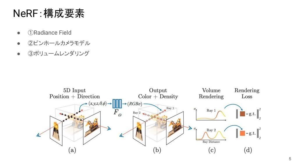 NeRF:構成要素 ● ①Radiance Field ● ②ピンホールカメラモデル ● ③ボ...