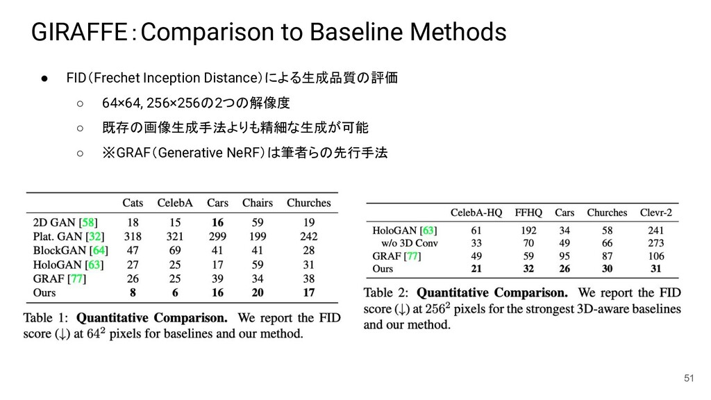 GIRAFFE:Comparison to Baseline Methods ● FID(Fr...