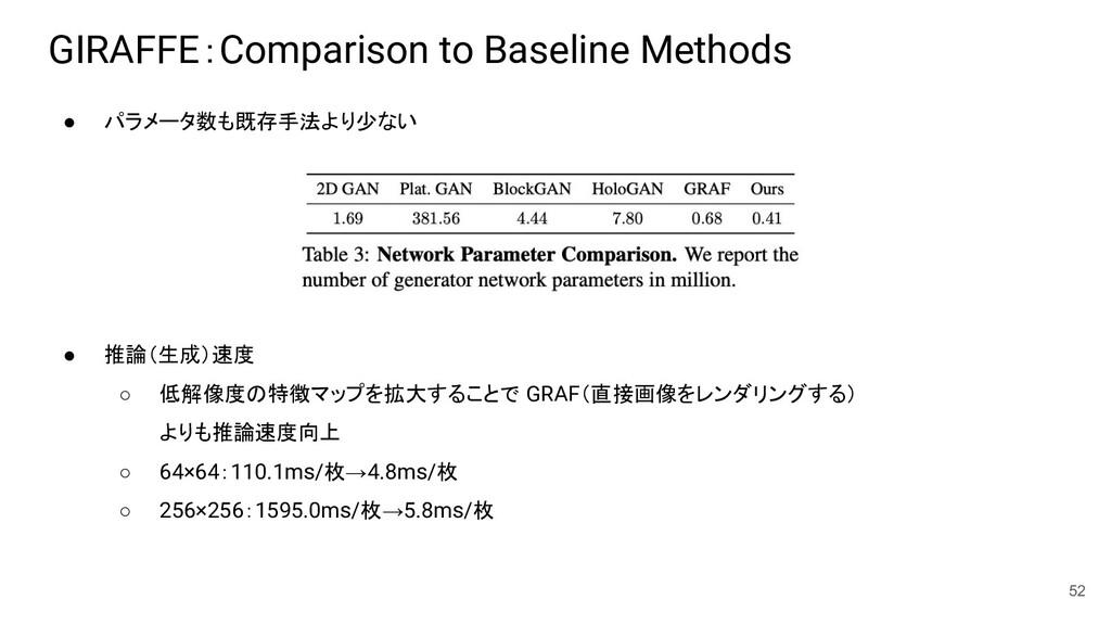 GIRAFFE:Comparison to Baseline Methods ● パラメータ数...