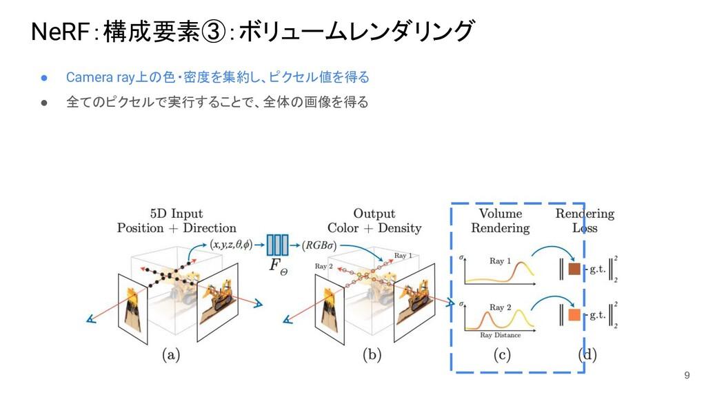 NeRF:構成要素③:ボリュームレンダリング ● Camera ray上の色・密度を集約し、ピ...