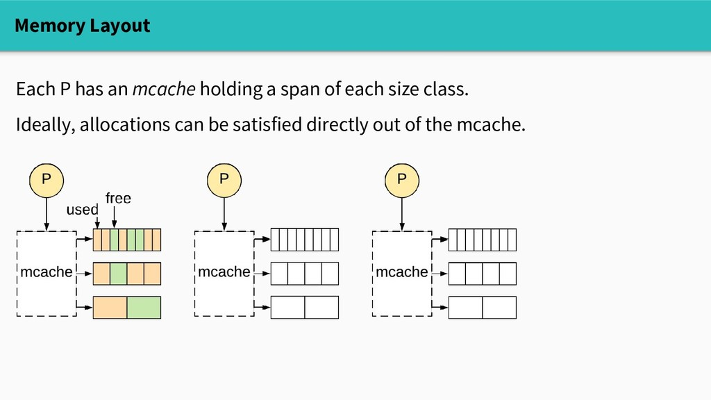 Memory Layout Each P has an mcache holding a sp...
