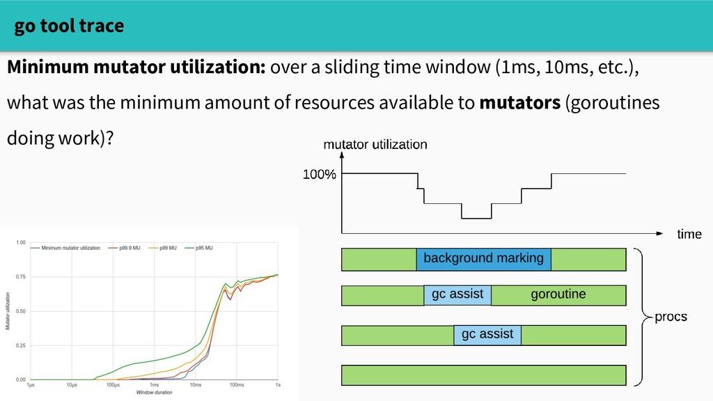 go tool trace Minimum mutator utilization: over...