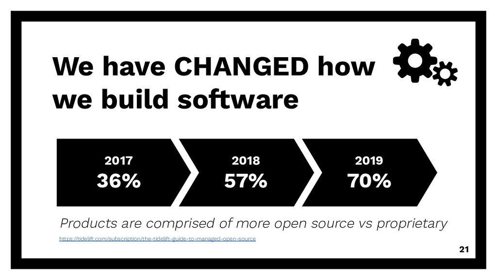 We have CHANGED how we build software 2017 36% ...