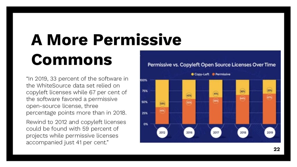 """""""In 2019, 33 percent of the software in the Whi..."""