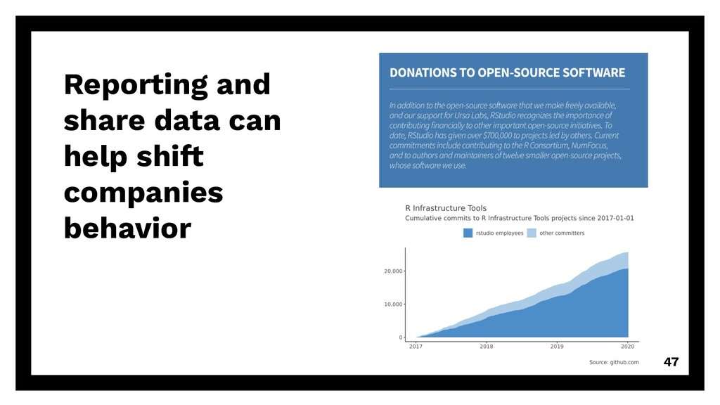 Reporting and share data can help shift compani...