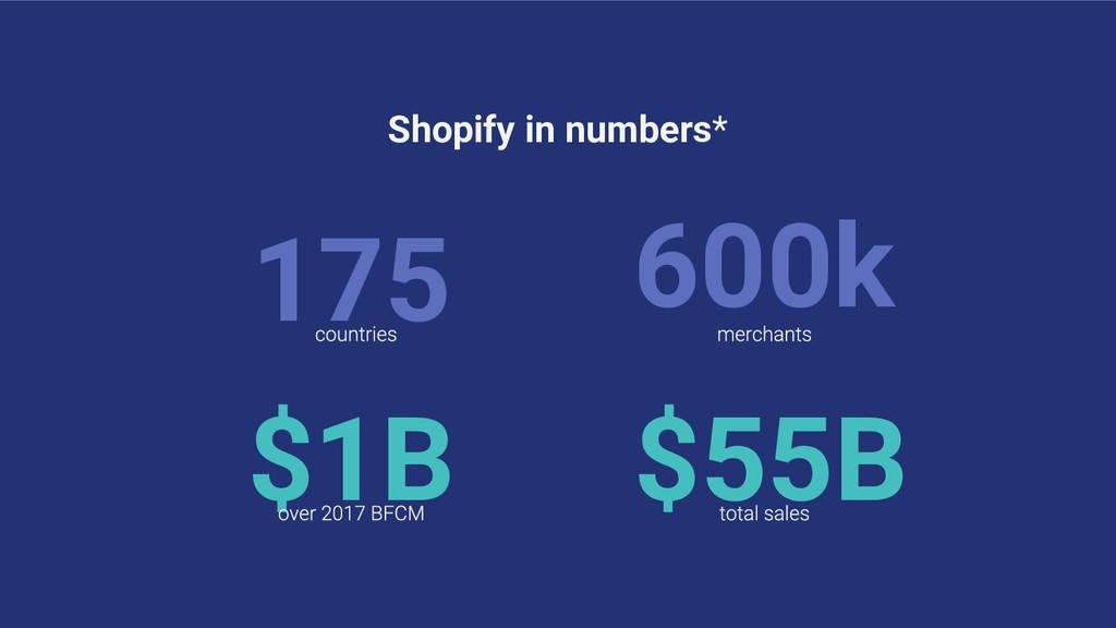 175 600k Shopify in numbers* $1B $55B