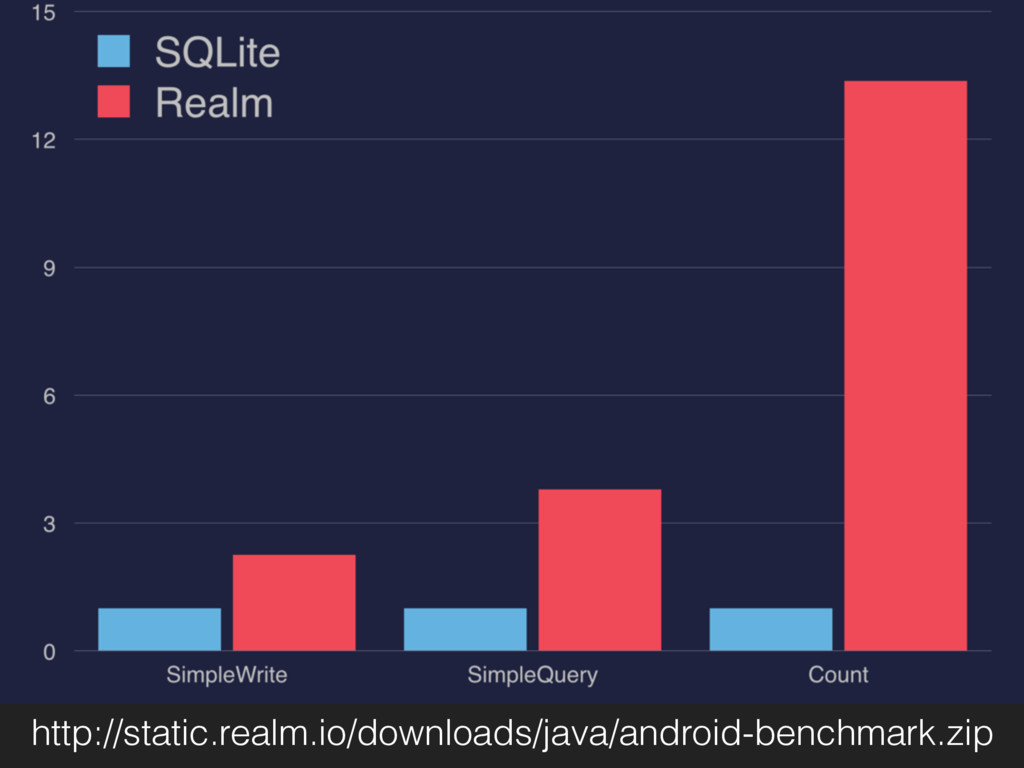 http://static.realm.io/downloads/java/android-b...