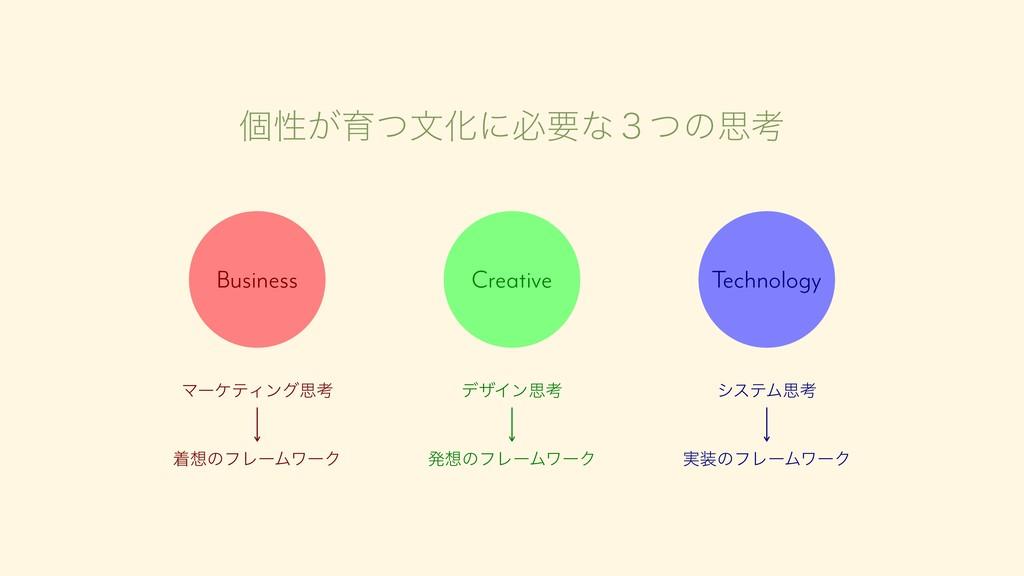 ݸੑ͕ҭͭจԽʹඞཁͳ̏ͭͷࢥߟ Creative Business Technology γ...