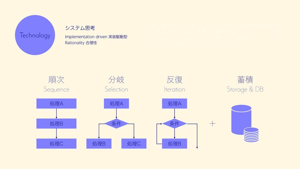 "ॱ Sequence ذ Selection ෮ Iteration ॲཧ"" ॲཧ..."