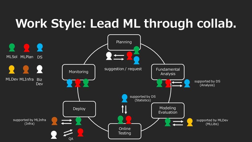 Work Style: Lead ML through collab. Planning su...