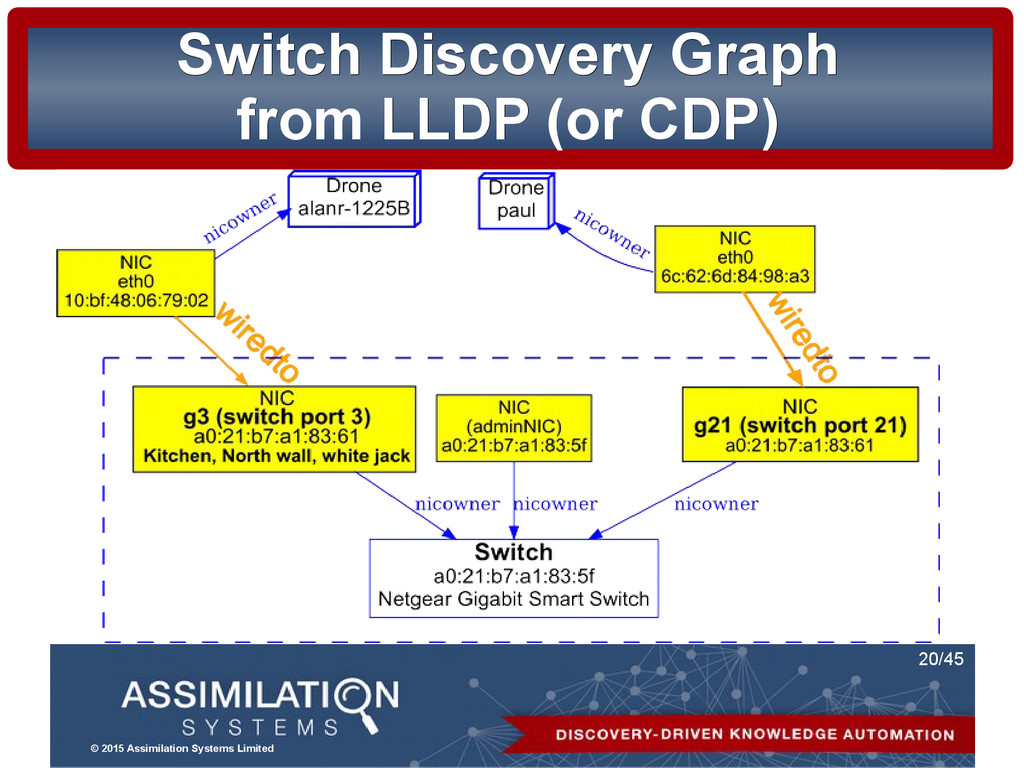 © 2015 Assimilation Systems Limited 20/45 Switc...