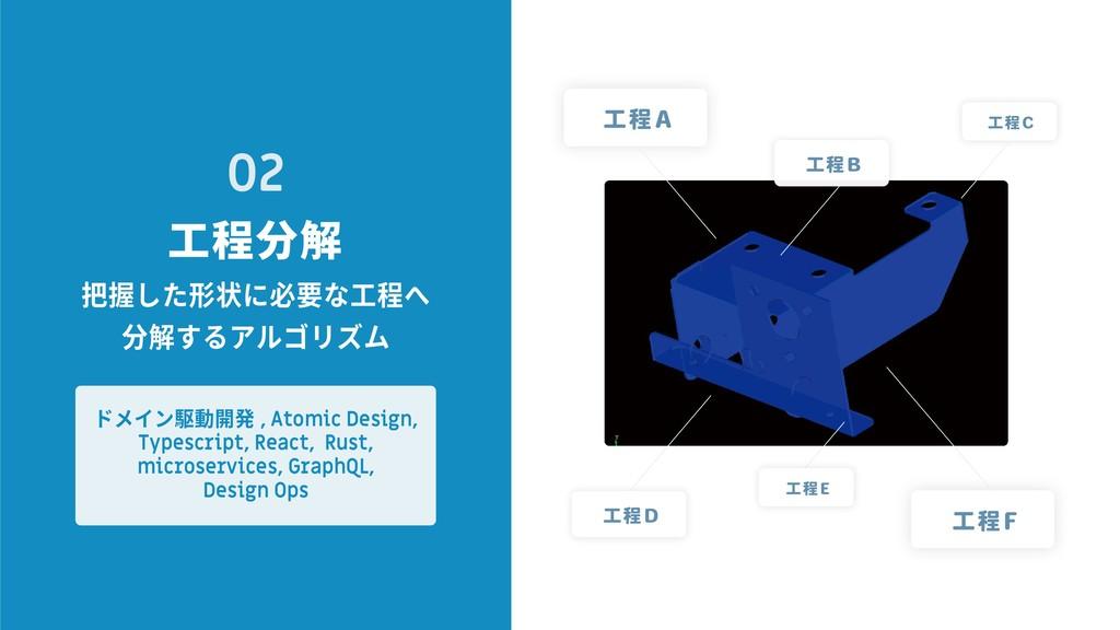 02 把握した形状に必要な工程へ 分解するアルゴリズム ドメイン駆動開発 , Atomic D...