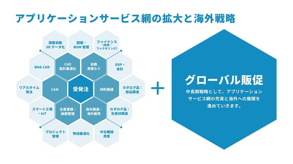 アプリケーションサービス網の拡大と海外戦略 中長期戦略として、アプリケーション サービス網の充...