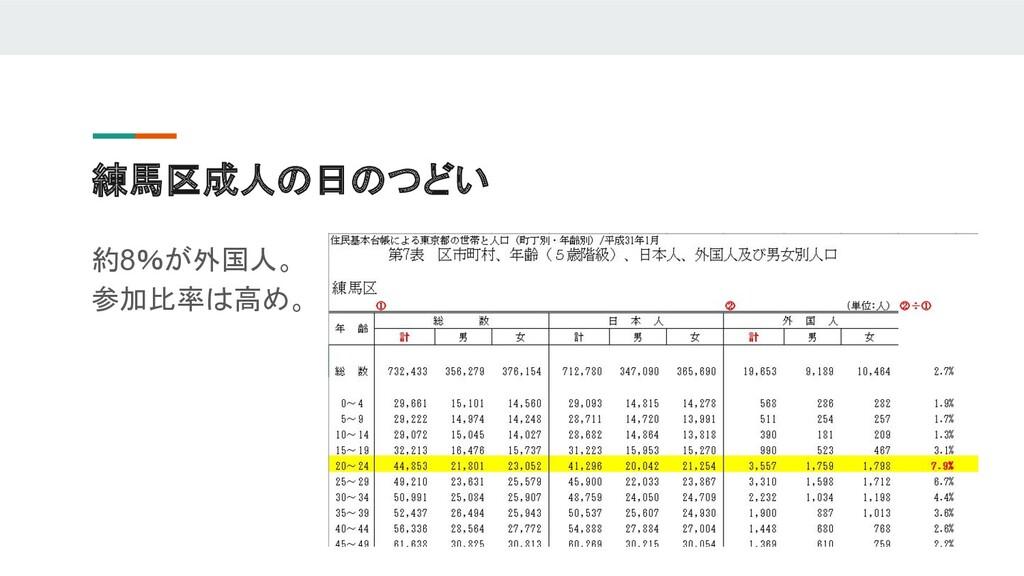 練馬区成人の日のつどい 約8%が外国人。 参加比率は高め。