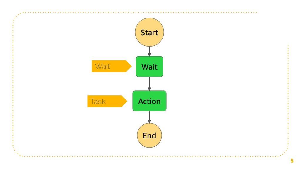 5 Wait Task