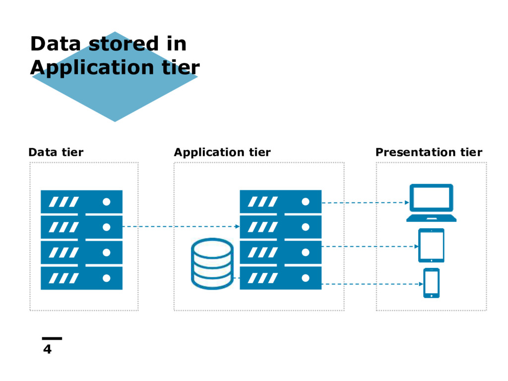 4 Data stored in Application tier Data tier App...
