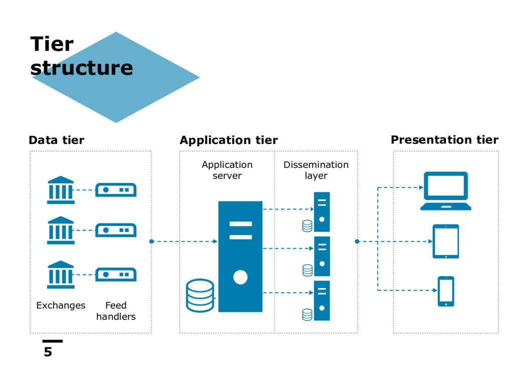 5 Data tier Application tier Presentation tier ...