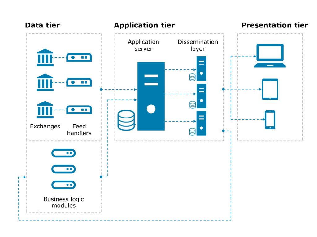 6 Data tier Presentation tier Business logic mo...