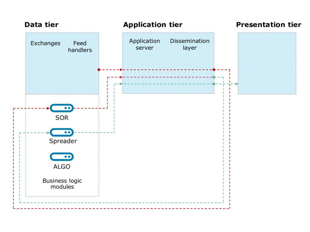 7 Data tier Application tier Presentation tier ...