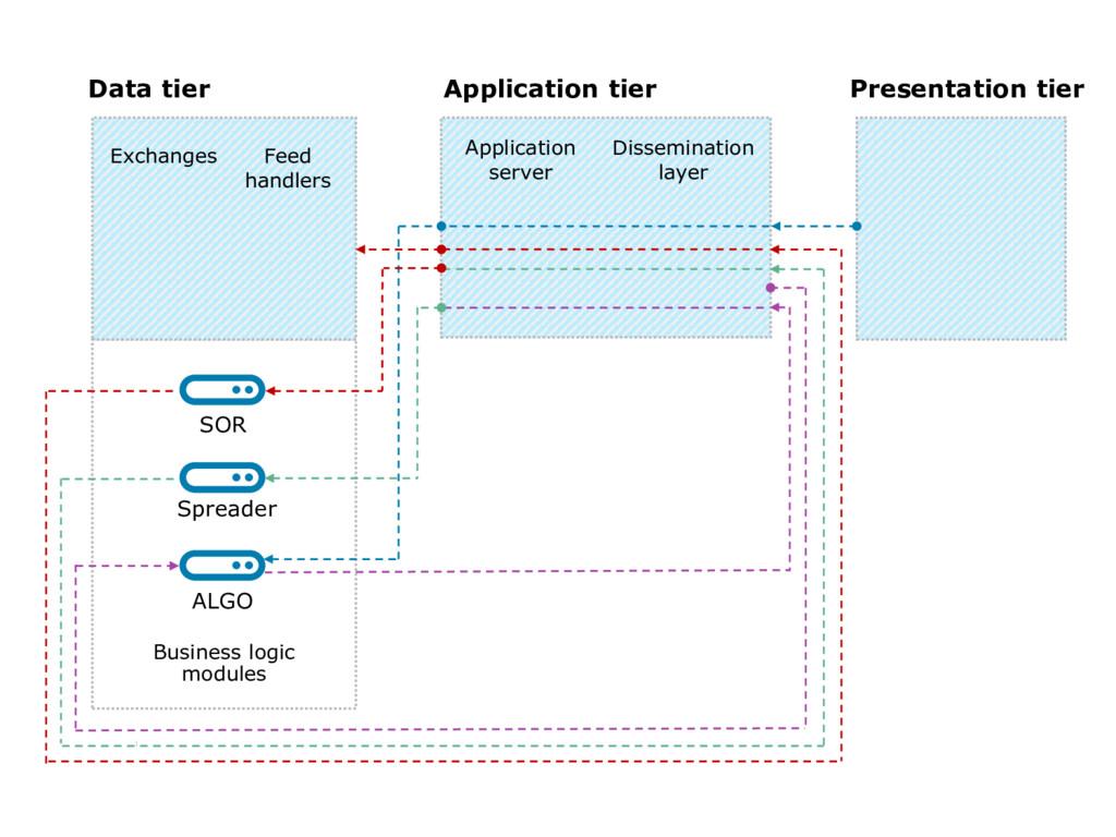 8 Data tier Application tier Presentation tier ...